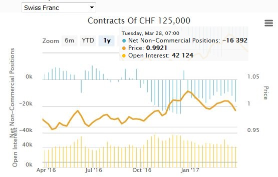 Speculative Positions Commitments of traders Swiss Franc April 03