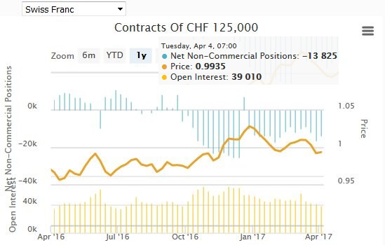 Speculative Positions Commitments of traders Swiss Franc April 10