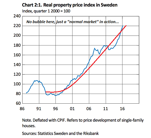 Sweden House Price Index