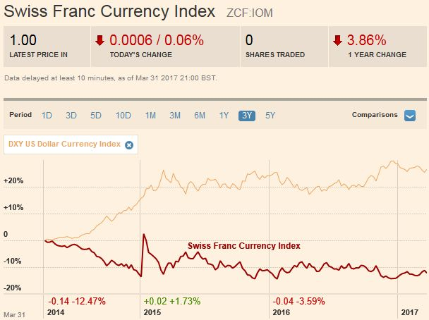 Swiss Franc Currency Index (3 years), April 01
