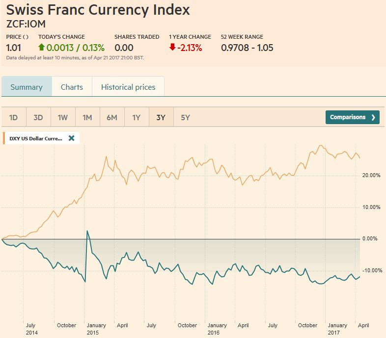 Swiss Franc Currency Index (3 years), April 22