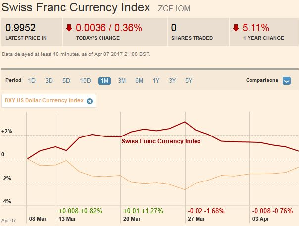 Swiss Franc Index Trade-weighted index Swiss Franc 1M