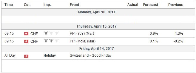 Economic Events: Switzerland, Week April 10