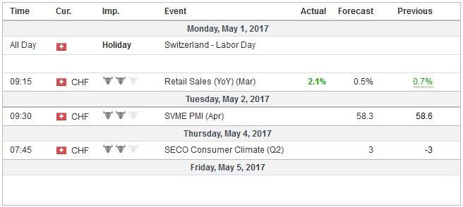 Economic Events: Switzerland, Week May 01