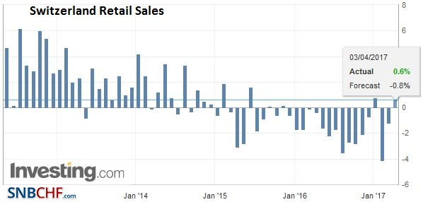 Switzerland Retail Sales YoY, February 2017