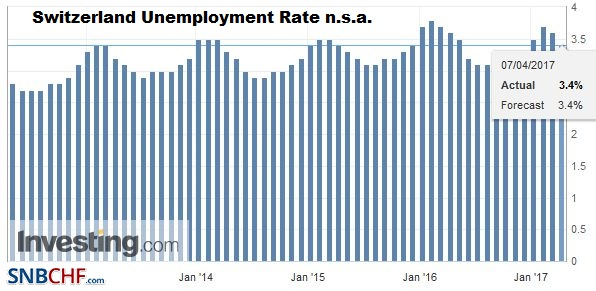 Switzerland Unemployment Rate n.s.a. March 2017