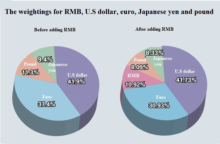 The Weightings for RMB, SDR, Special Drawing Rights