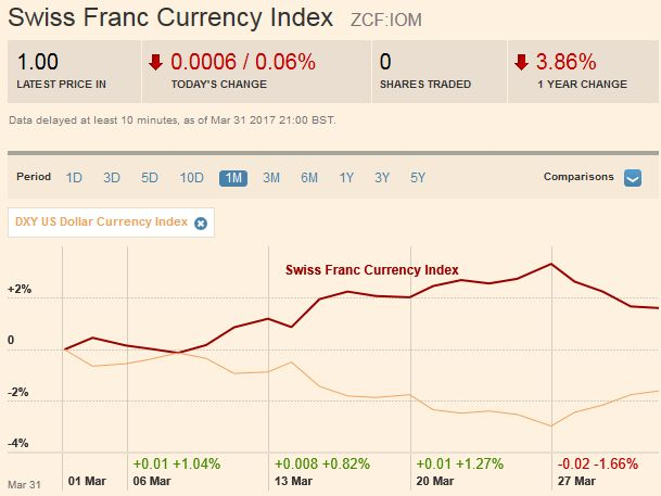 Trade-weighted index Swiss Franc, April 01
