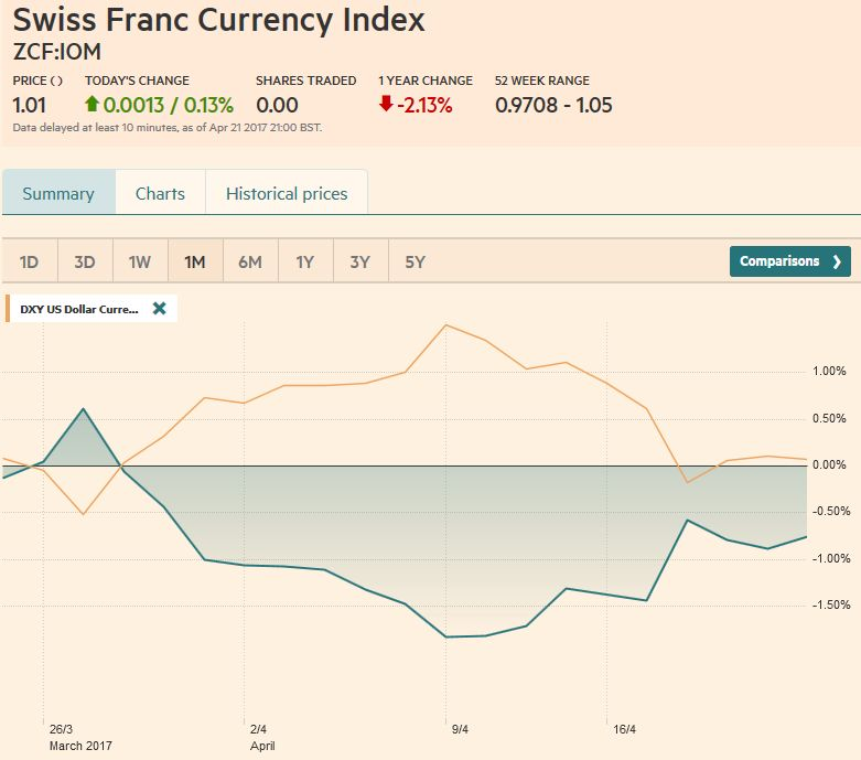 Trade-weighted index Swiss Franc, April 22