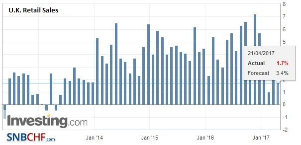 U.K. Retail Sales YoY, March 2017