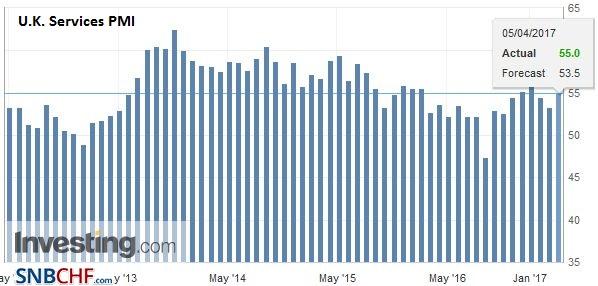 U.K. Services PMI, March 2017
