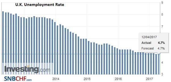 U.K. Unemployment Rate, February 2017
