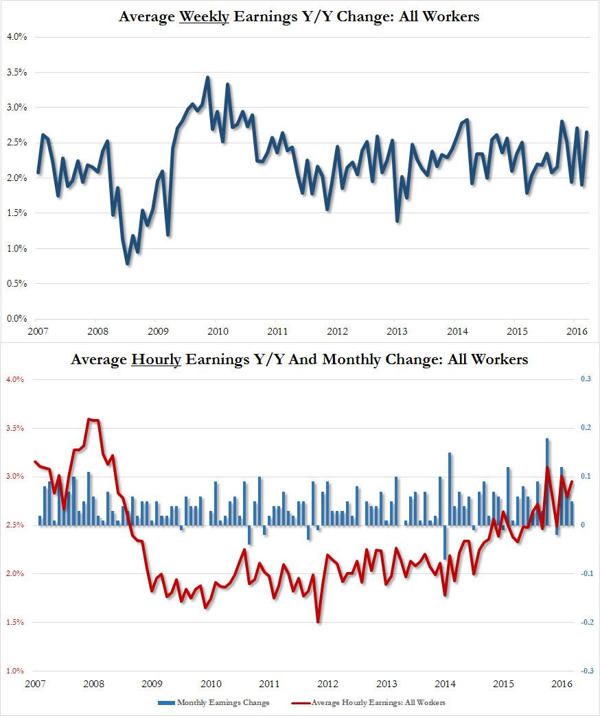 U.S. Average Hourly Earnings, March 2017