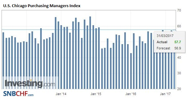 U.S. Chicago Purchasing Managers Index (PMI), April 2017