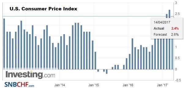 U.S. Consumer Price Index (CPI) YoY, March 2017