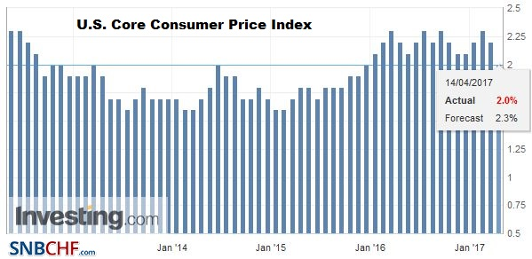 U.S. Core Consumer Price Index (CPI) YoY, March 2017
