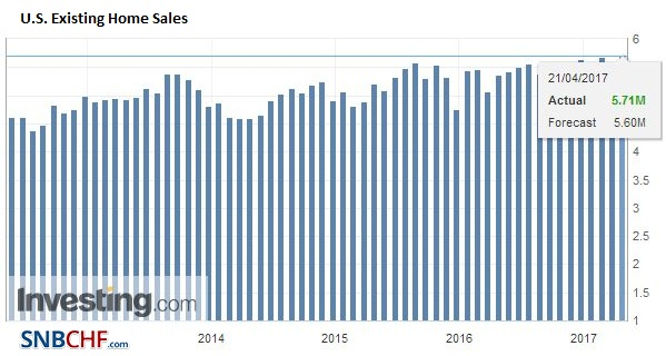 U.S. Existing Home Sales, March 2017