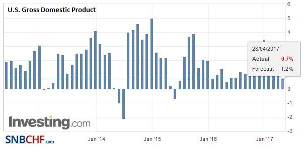 U.S. Gross Domestic Product (GDP) QoQ, Q1 2017