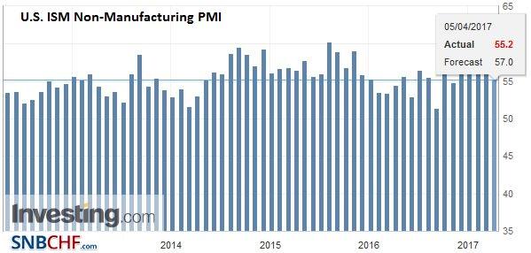 U.S. ISM Non-Manufacturing PMI, March 2017
