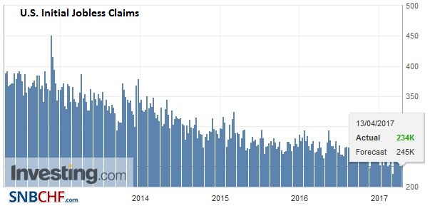 U.S. Initial Jobless Claims, March 2017
