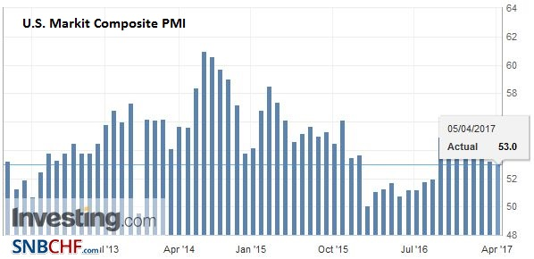 U.S. Markit Composite PMI, March 2017