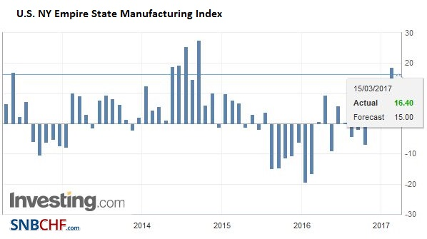 U.S. NY Empire State Manufacturing Index, April 2017
