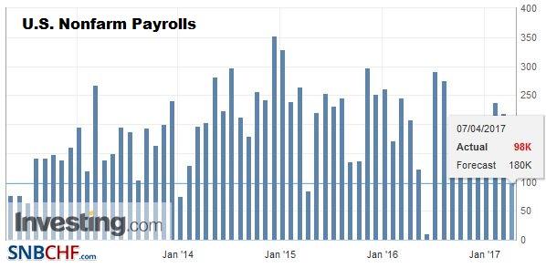 U.S. Nonfarm Payrolls, March 2017