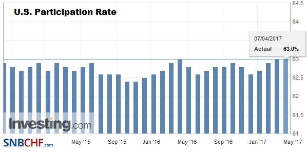 U.S. Participation Rate, March 2017