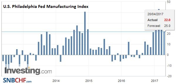 U.S. Philadelphia Fed Manufacturing Index, April 2017