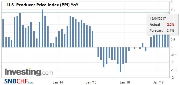 U.S. Producer Price Index (PPI) YoY, March 2017
