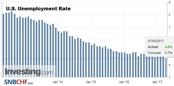 U.S. Unemployment Rate, March 2017