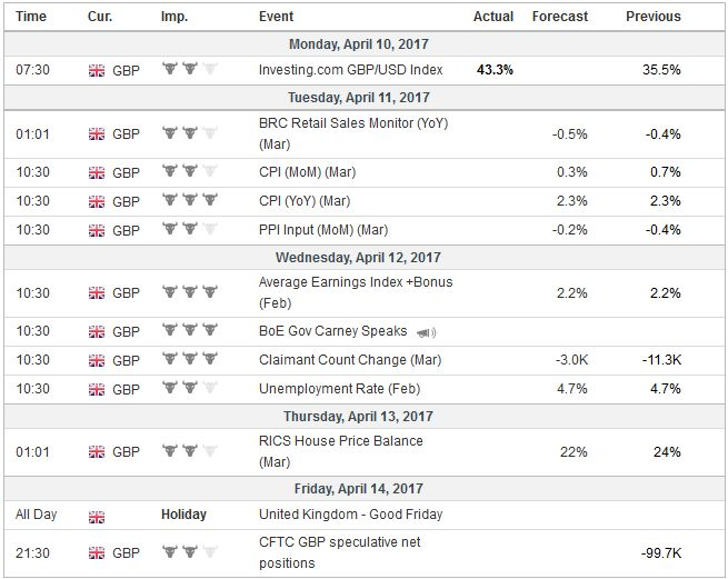 Economic Events: United Kingdom, Week April 10