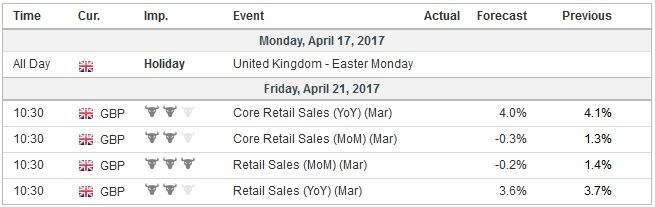 Economic Events: United Kingdom, Week April 17