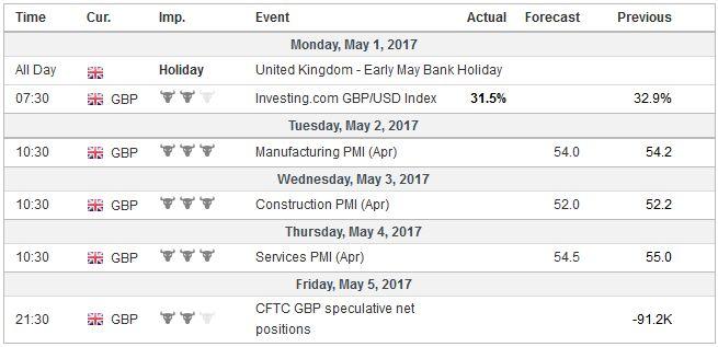 Economic Events: United Kingdom, Week May 01