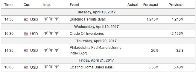 Economic Events: United States, Week April 17
