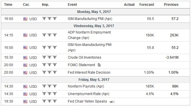 Economic Events: United States, Week May 01
