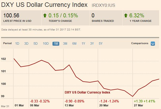 US Dollar Currency Index, April 01