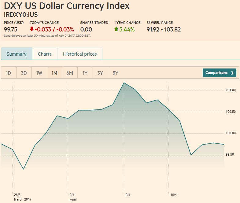 US Dollar Currency Index, April 22
