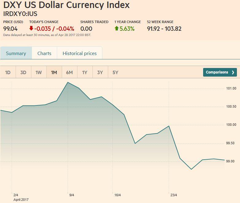US Dollar Currency Index Dollar Index, April 29