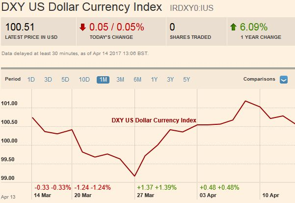 US Dollar Currency Index Dollar Index