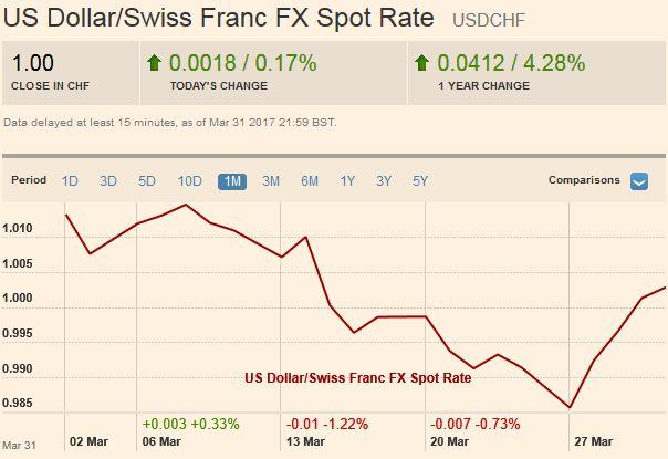 US Dollar/Swiss Franc FX Spot Rate, April 01