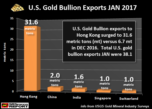 US Gold Bullion Exports JAN 2017