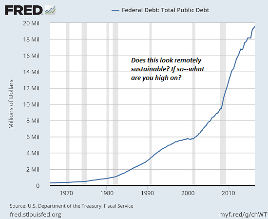 US Federal Debt: Total Public Debt 1965-2017