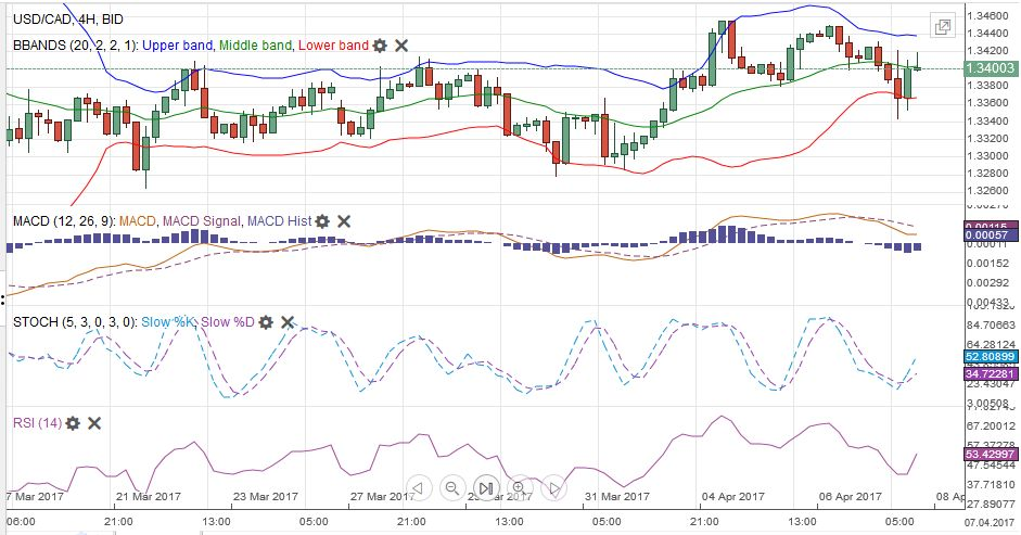 USD/CAD MACDS Stochastics Bollinger Bands RSI Relative Strength Moving Average, April 08