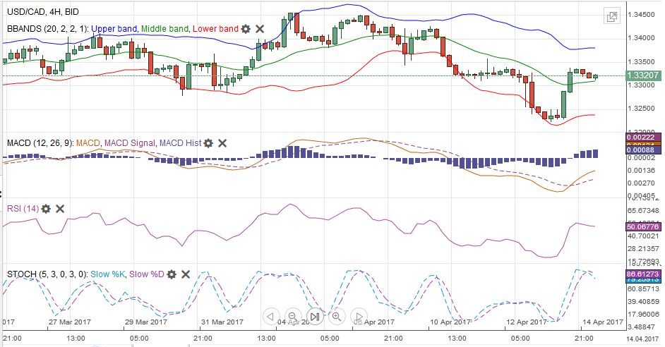 USD/CAD MACDS Stochastics Bollinger Bands RSI Relative Strength Moving Average, April 14