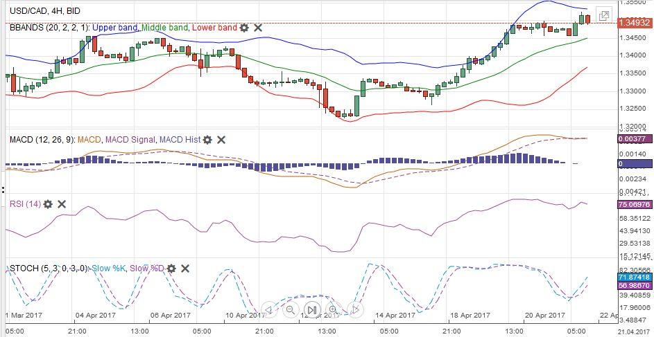 USD/CAD with Technical Indicators, April 22