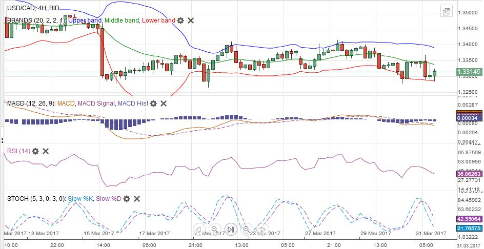 USD/CAD with Technical Indicators, March 27 - April 01