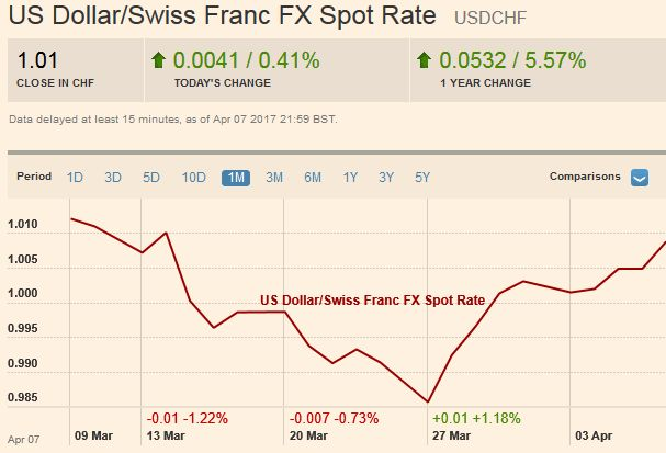 US Dollar/Swiss Franc FX Spot Rate, April 08