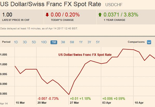 US Dollar/Swiss Franc FX Spot Rate, April 14