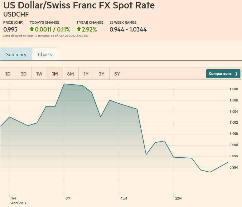 US Dollar/Swiss Franc FX Spot Rate, April 29